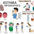 Asthma infographic elements. Detail about of asthma symptoms and